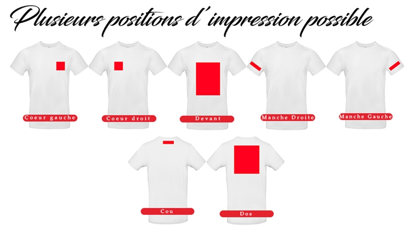 Positions d'impression possible